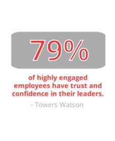 Employee Engagement Statistics
