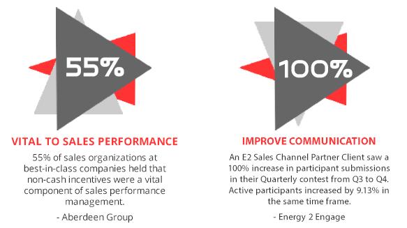 Channel Partner Program Statistics