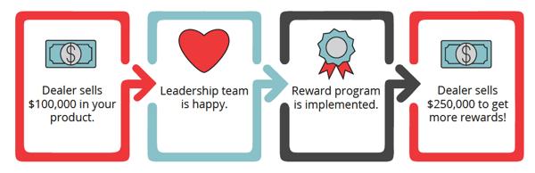 Rewards Growth